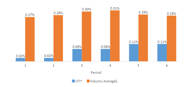 Nifty Index Fund - Investing in UTI Nifty Index Funds